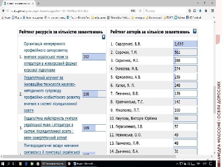Статистичні звіти електронної бібліотеки Рейтинг ресурсів / авторів за кількістю завантажень за період