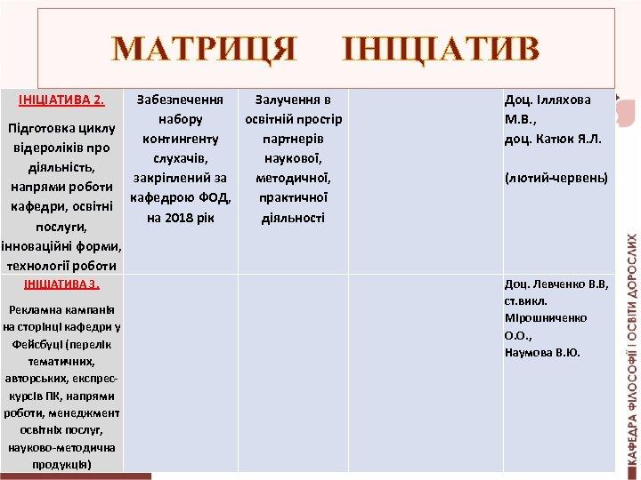 МАТРИЦЯ ІНІЦІАТИВА 2. Підготовка циклу відероліків про діяльність, напрями роботи кафедри, освітні послуги, інноваційні