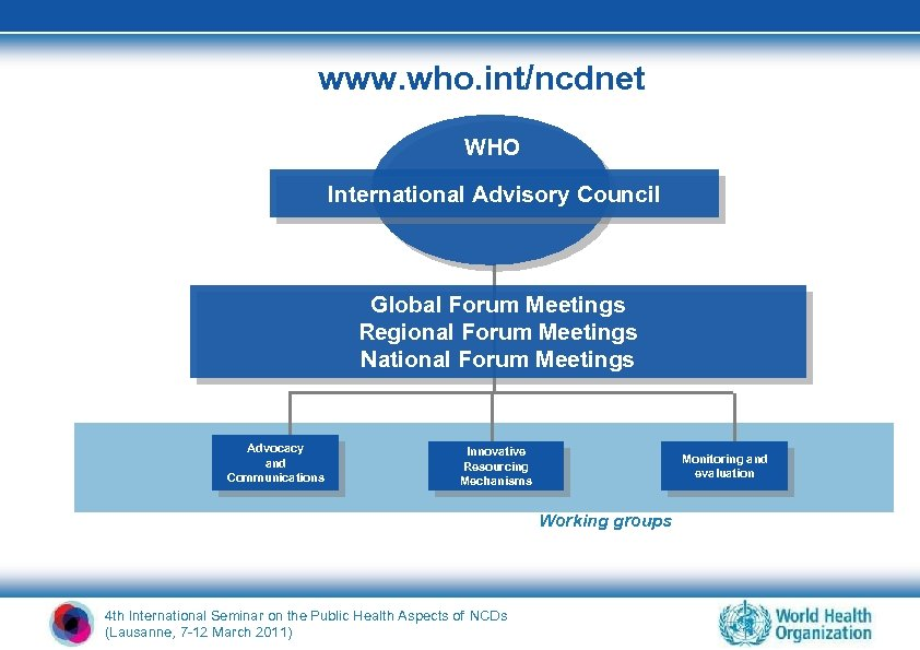 www. who. int/ncdnet WHO International Advisory Council Global Forum Meetings Regional Forum Meetings National