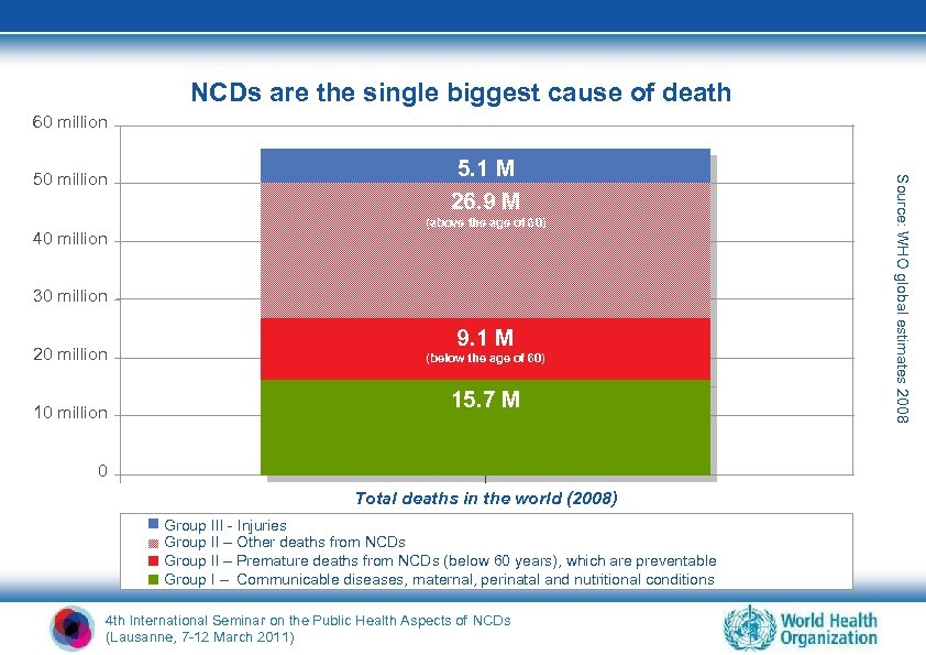NCDs are the single biggest cause of death 10% 60 million 40 million 5.