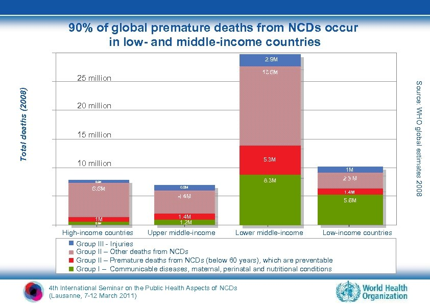 90% of global premature deaths from NCDs occur in low- and middle-income countries 2.