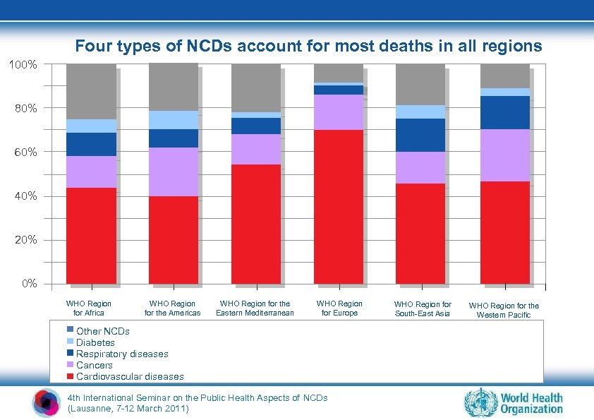 Four types of NCDs account for most deaths in all regions 100% 80% 60%