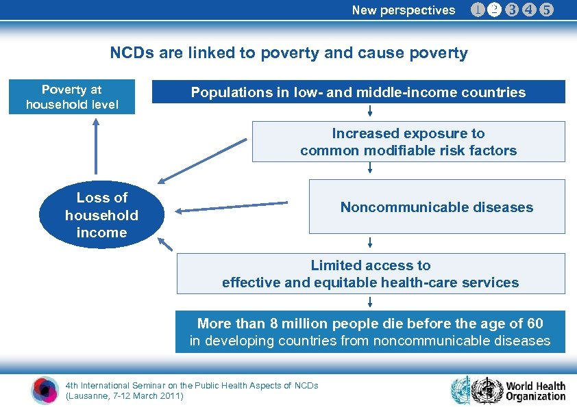 New perspectives NCDs are linked to poverty and cause poverty Poverty at household level