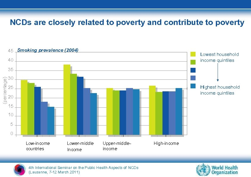 NCDs are closely related to poverty and contribute to poverty 45 Smoking prevalence (2004)
