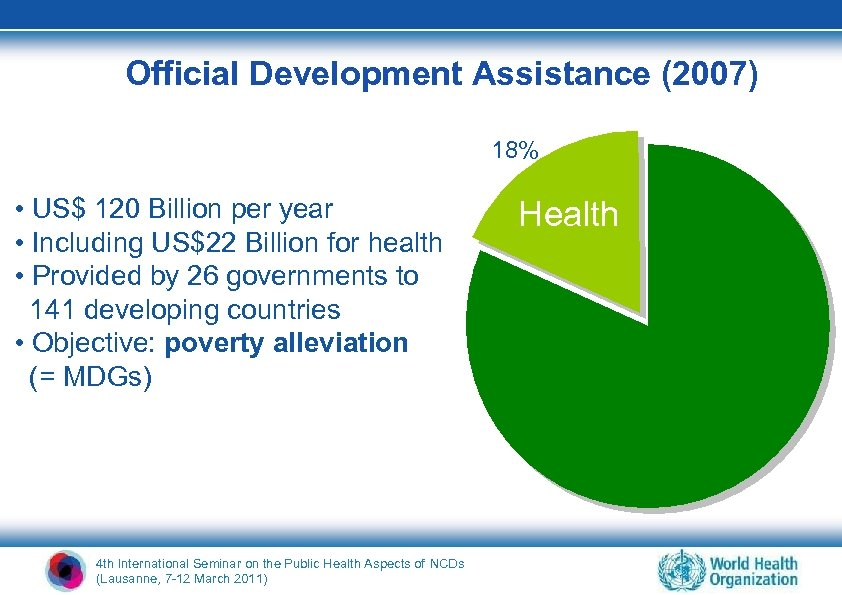 Official Development Assistance (2007) 18% • US$ 120 Billion per year • Including US$22
