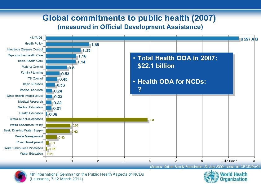 Global commitments to public health (2007) (measured in Official Development Assistance) HIV/AIDS US$7. 4