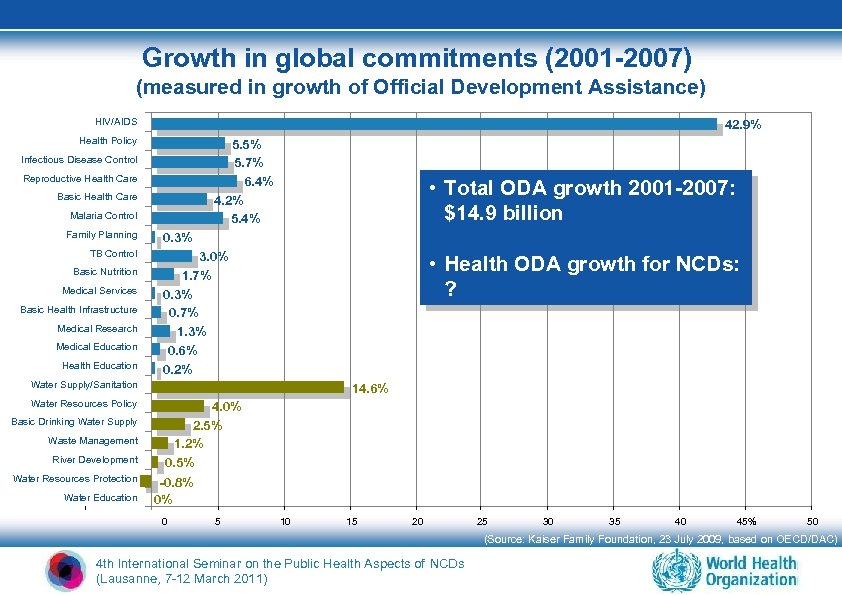 Growth in global commitments (2001 -2007) (measured in growth of Official Development Assistance) HIV/AIDS