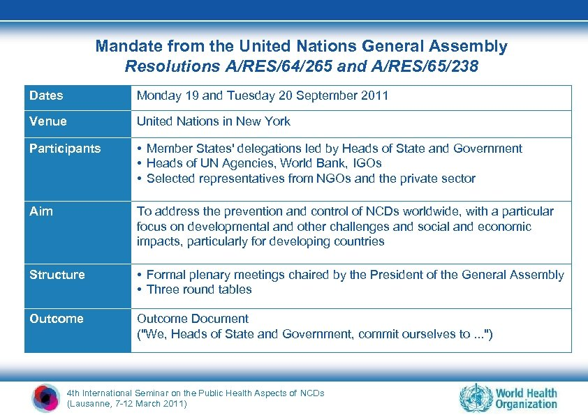 Mandate from the United Nations General Assembly Resolutions A/RES/64/265 and A/RES/65/238 Dates Monday 19