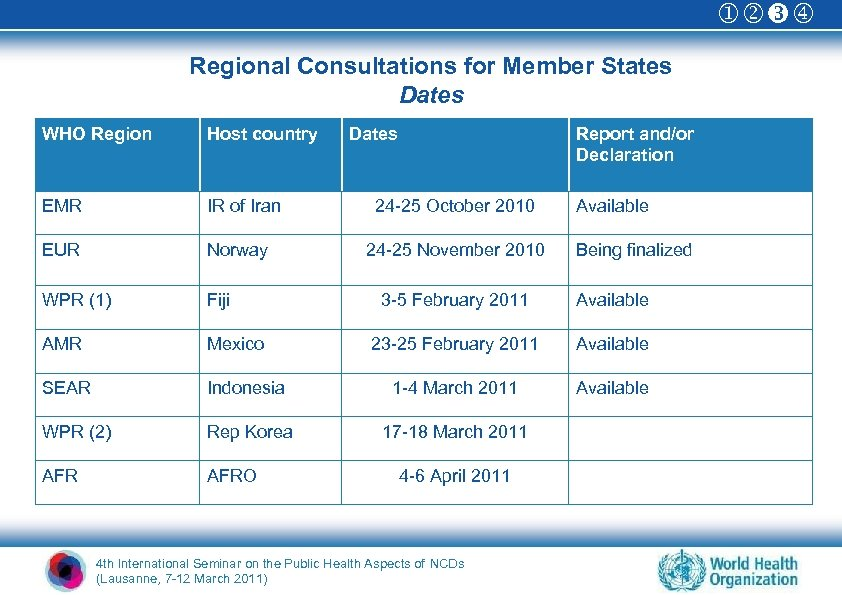 Regional Consultations for Member States Dates WHO Region Host country EMR IR of