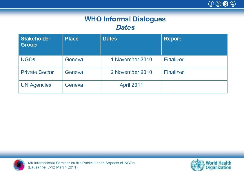 WHO Informal Dialogues Dates Stakeholder Group Place Dates Report NGOs Geneva 1 November