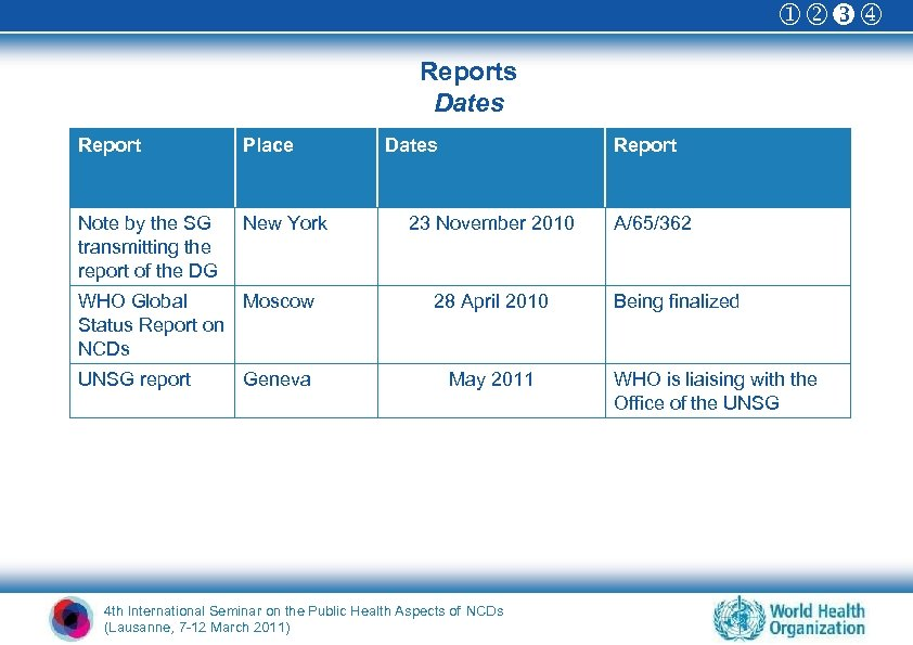 Reports Dates Report Place Note by the SG transmitting the report of the