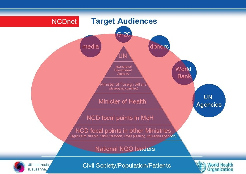 NCDnet Target Audiences G-20 media donors UN International Development Agencies World Bank Minister of