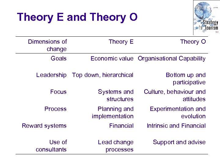 Theory E and Theory O Dimensions of change Goals Theory E Theory O Economic