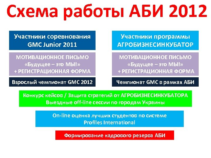 Схема работы АБИ 2012 Участники соревнования GMC Junior 2011 Участники программы АГРОБИЗНЕСИНКУБАТОР МОТИВАЦИОННОЕ ПИСЬМО