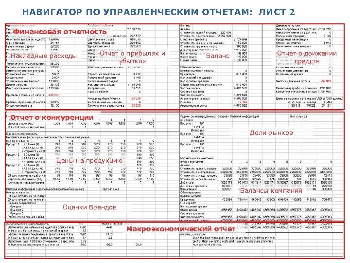 НАВИГАТОР ПО УПРАВЛЕНЧЕСКИМ ОТЧЕТАМ: ЛИСТ 2 Финансовая отчетность Накладные расходы Отчет о прибылях и