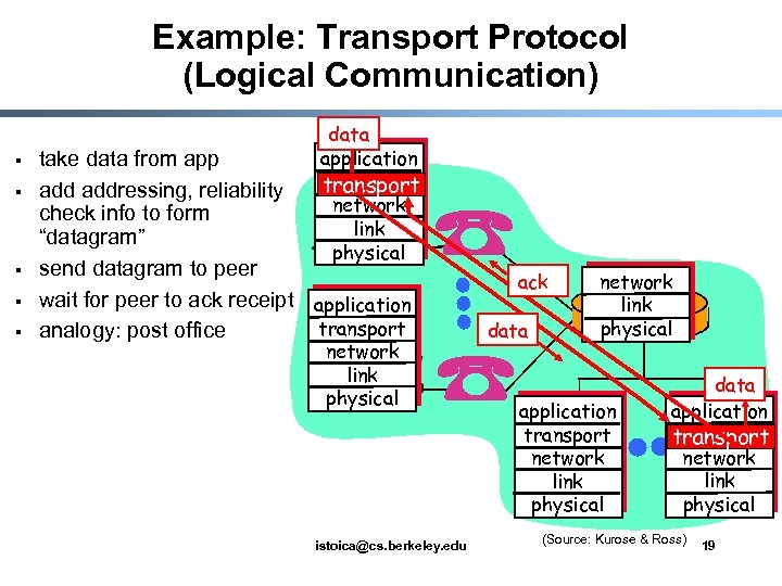 Example: Transport Protocol (Logical Communication) § § § data application transport network link physical