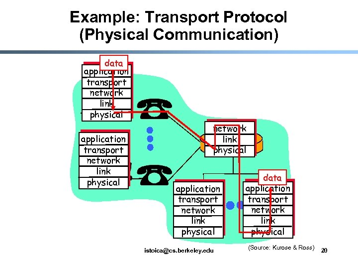 Example: Transport Protocol (Physical Communication) data application transport network link physical application transport network