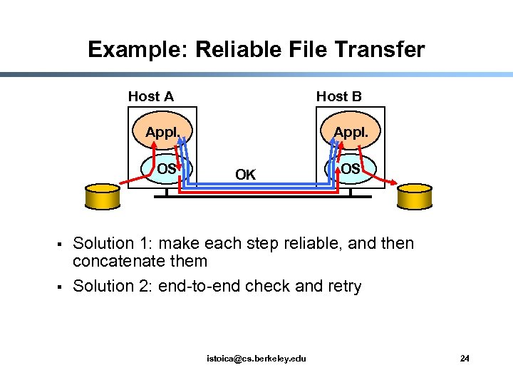 Example: Reliable File Transfer Host A Host B Appl. OS § § Appl. OK