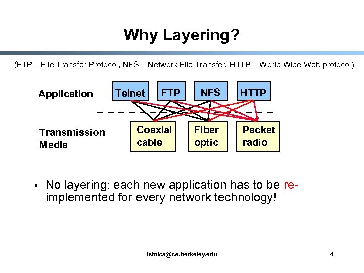 Why Layering? (FTP – File Transfer Protocol, NFS – Network File Transfer, HTTP –