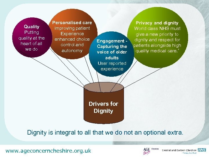 Quality Putting quality at the heart of all we do Personalised care improving patient