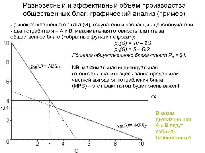Равновесный и эффективный объем производства общественных благ: графический анализ (пример) - рынок общественного блага