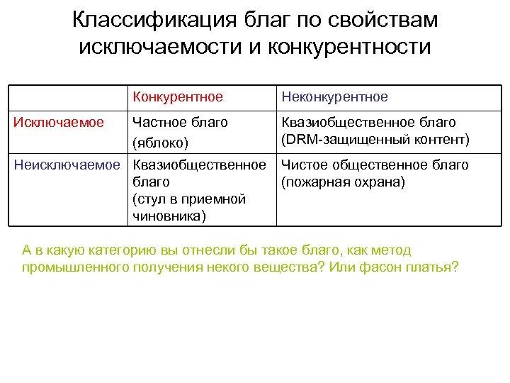 Классификация благ по свойствам исключаемости и конкурентности Конкурентное Исключаемое Неконкурентное Частное благо (яблоко) Квазиобщественное