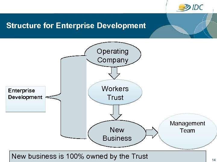 Structure for Enterprise Development Operating Company Enterprise Development Workers Trust New Business New business