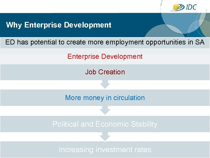 Why Enterprise Development ED has potential to create more employment opportunities in SA Enterprise