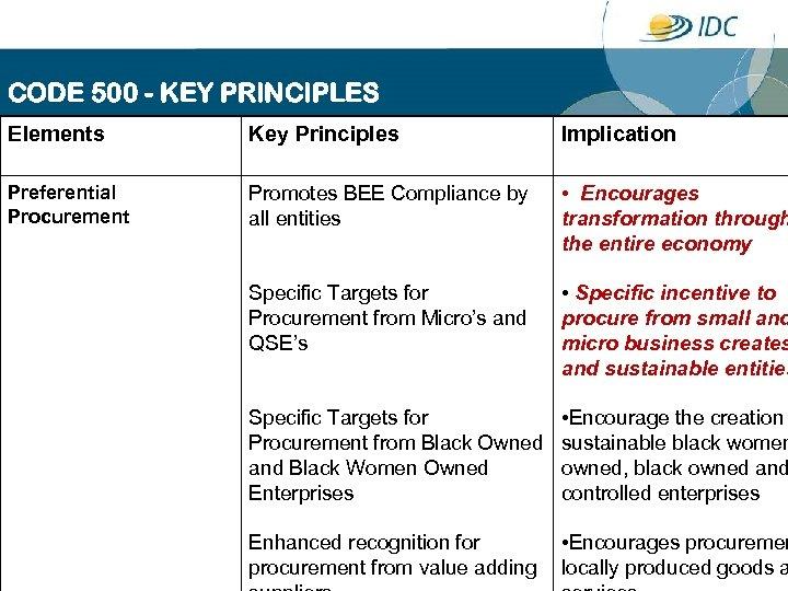 CODE 500 - KEY PRINCIPLES Elements Key Principles Implication Preferential Procurement Promotes BEE Compliance