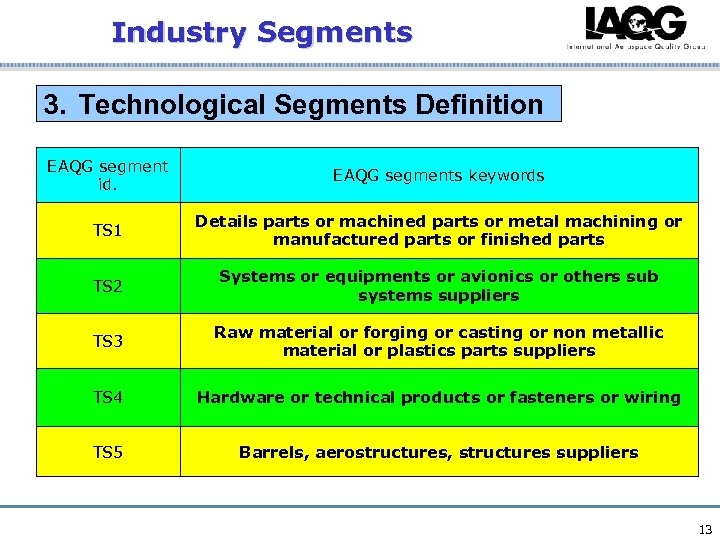 Industry Segments 3. Technological Segments Definition EAQG segment id. EAQG segments keywords TS 1