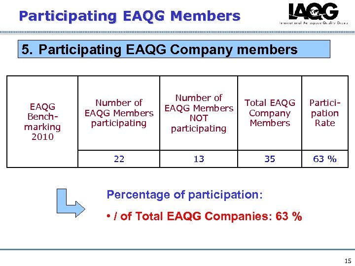 Participating EAQG Members 5. Participating EAQG Company members EAQG Benchmarking 2010 Number of EAQG