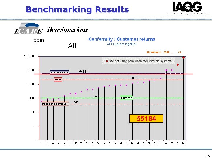 Benchmarking Results Benchmarking All 55184 16