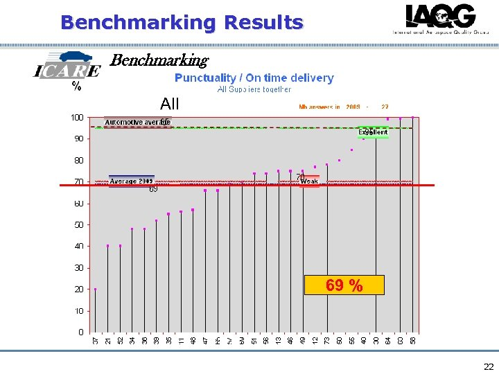 Benchmarking Results Benchmarking All 69 % 22