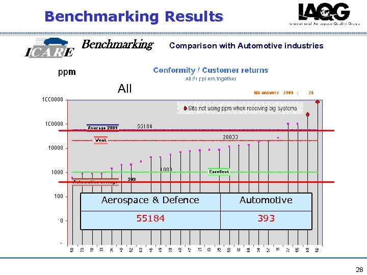 Benchmarking Results Benchmarking Comparison with Automotive industries All Aerospace & Defence Automotive 55184 393