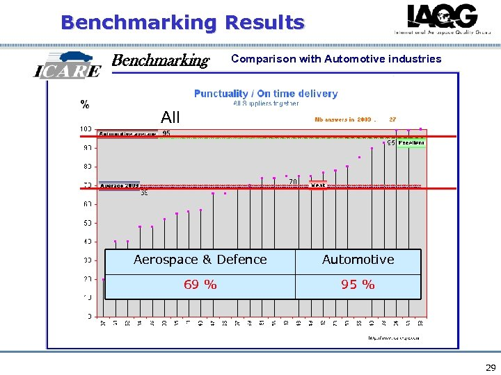 Benchmarking Results Benchmarking Comparison with Automotive industries All Aerospace & Defence Automotive 69 %