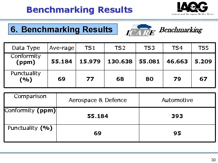 Benchmarking Results 6. Benchmarking Results Benchmarking Data Type Ave-rage TS 1 TS 2 TS
