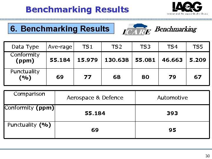 Benchmarking Results 6. Benchmarking Results Benchmarking Data Type Ave-rage TS 1 TS 2 TS