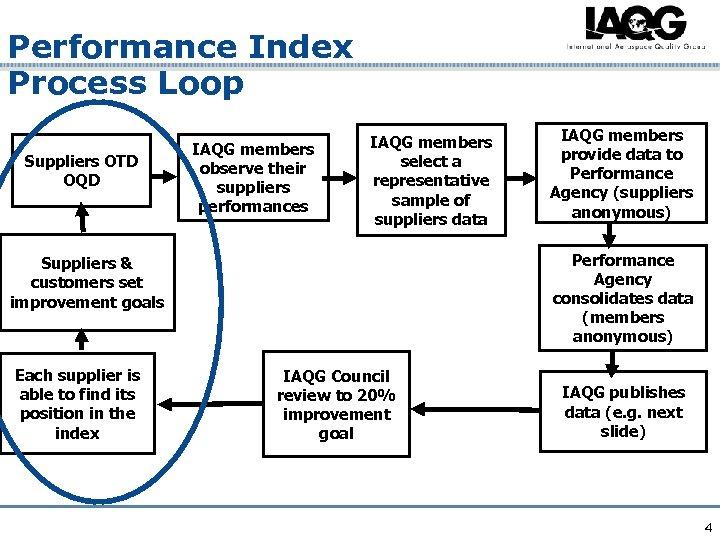Performance Index Process Loop Suppliers OTD OQD IAQG members observe their suppliers performances IAQG