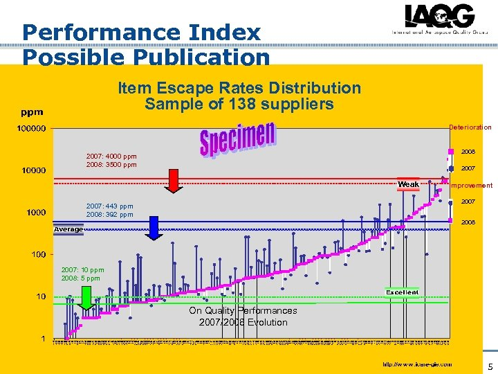 Performance Index Possible Publication Item Escape Rates Distribution Sample of 138 suppliers Deterioration 2008