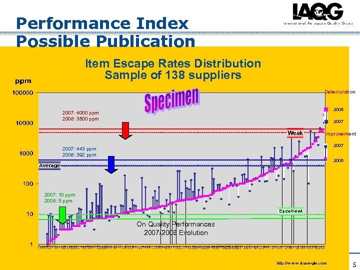 Performance Index Possible Publication Item Escape Rates Distribution Sample of 138 suppliers Deterioration 2008