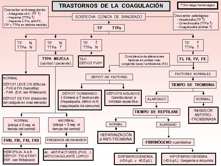 TRASTORNOS DE LA COAGULACIÓN Descartar anticoagulante: - Antagoista vit. K (TP ) - Heparina