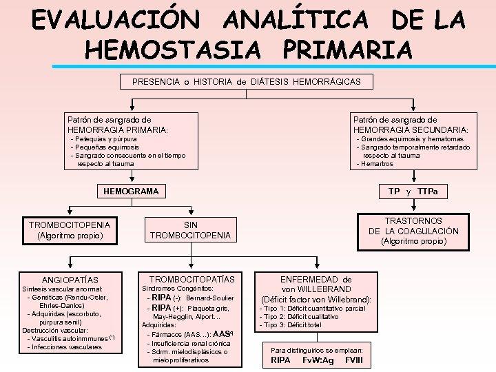 EVALUACIÓN ANALÍTICA DE LA HEMOSTASIA PRIMARIA PRESENCIA o HISTORIA de DIÁTESIS HEMORRÁGICAS Patrón de