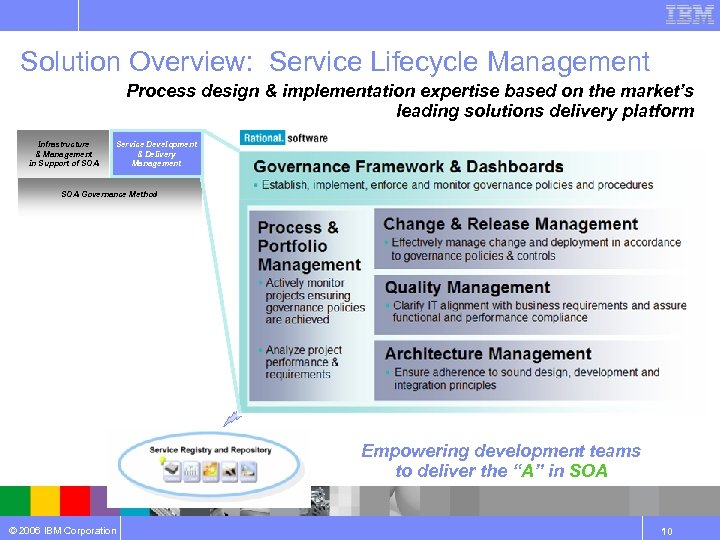 Solution Overview: Service Lifecycle Management Process design & implementation expertise based on the market's