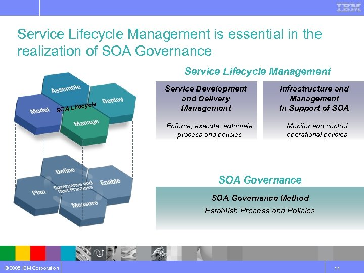 Service Lifecycle Management is essential in the realization of SOA Governance Service Lifecycle Management