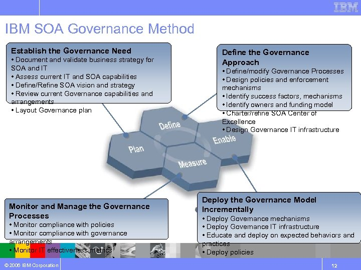 IBM SOA Governance Method Establish the Governance Need • Document and validate business strategy