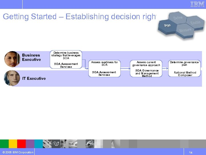 Getting Started – Establishing decision rights Business Executive Determine business strategy that leverages SOA