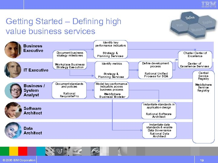 Getting Started – Defining high value business services Business Executive IT Executive Business /