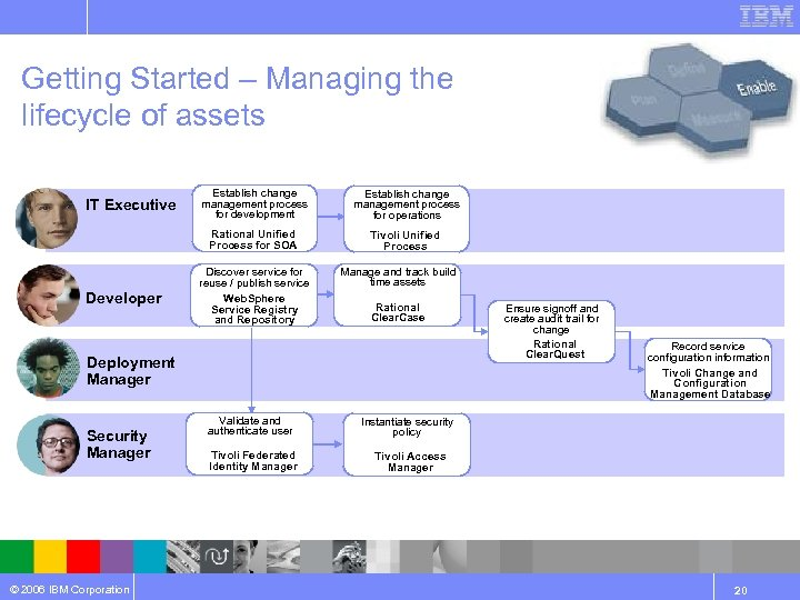 Getting Started – Managing the lifecycle of assets Developer Establish change management process for