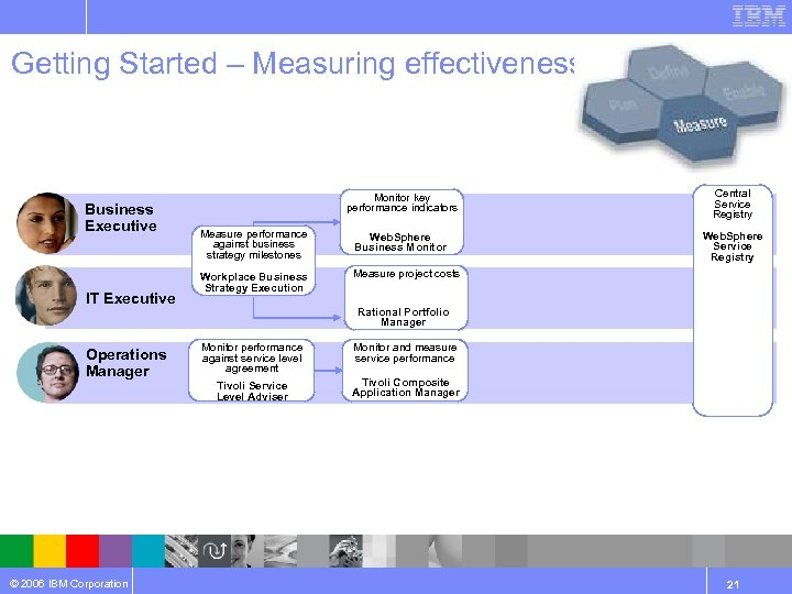 Getting Started – Measuring effectiveness Business Executive IT Executive Operations Manager © 2006 IBM