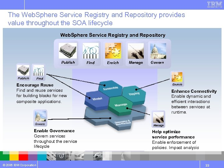 The Web. Sphere Service Registry and Repository provides value throughout the SOA lifecycle Web.